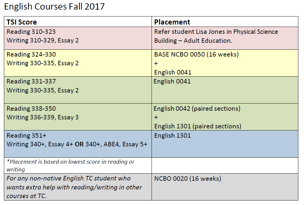 TSI score requirements for English course placement