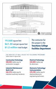 Details of Workforce Innovations Center
