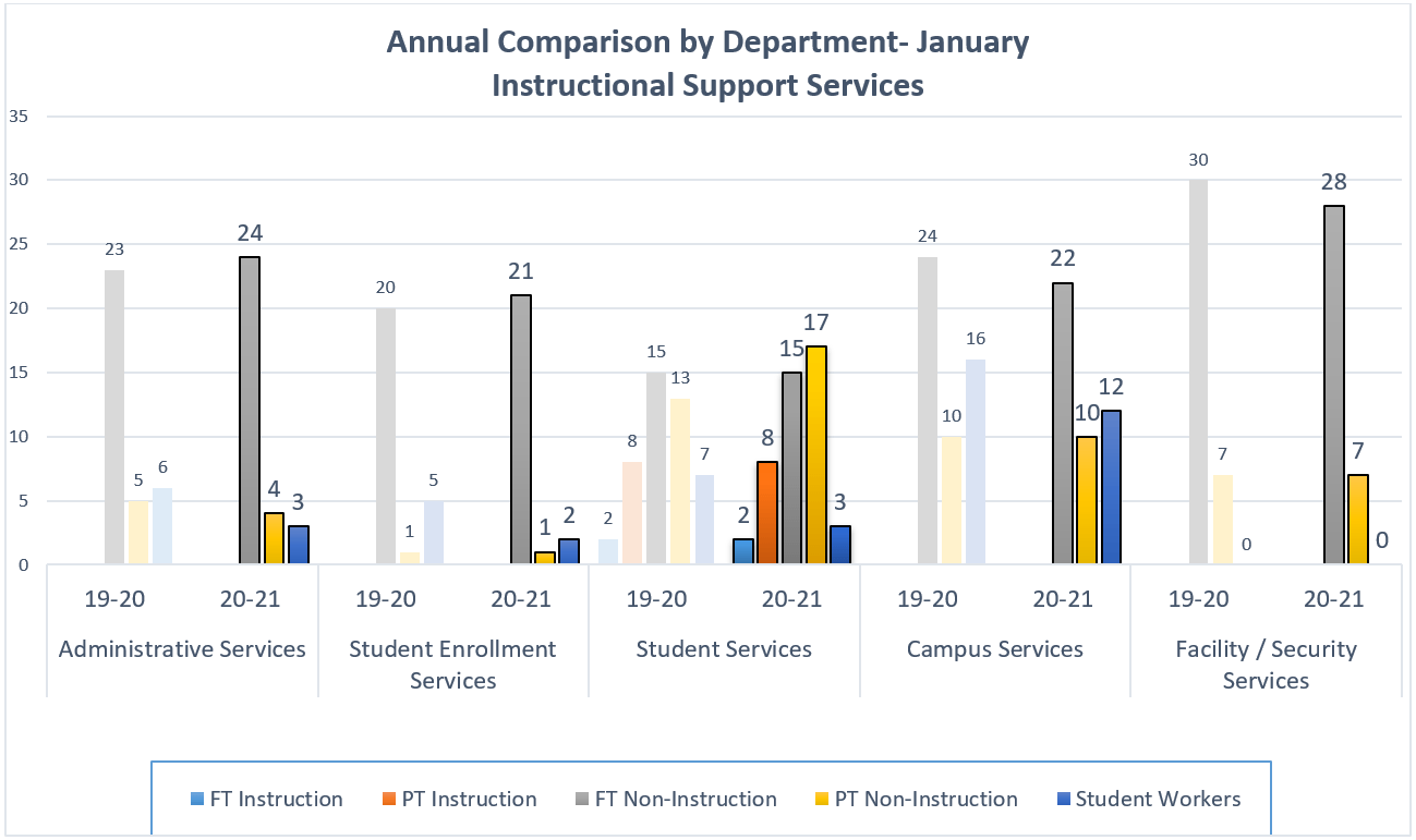 Annual Comparison by Department - Instructional Support Services graph