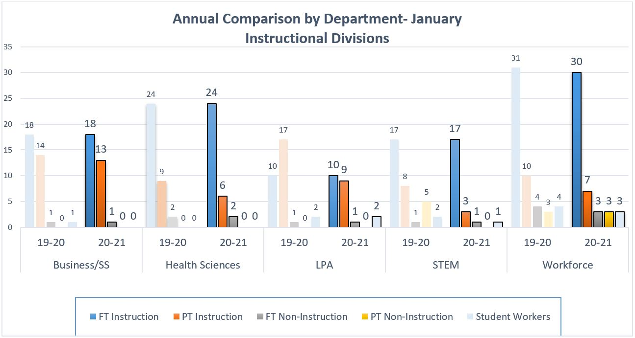 Annual Comparison by Department - Instructional Divisions graph