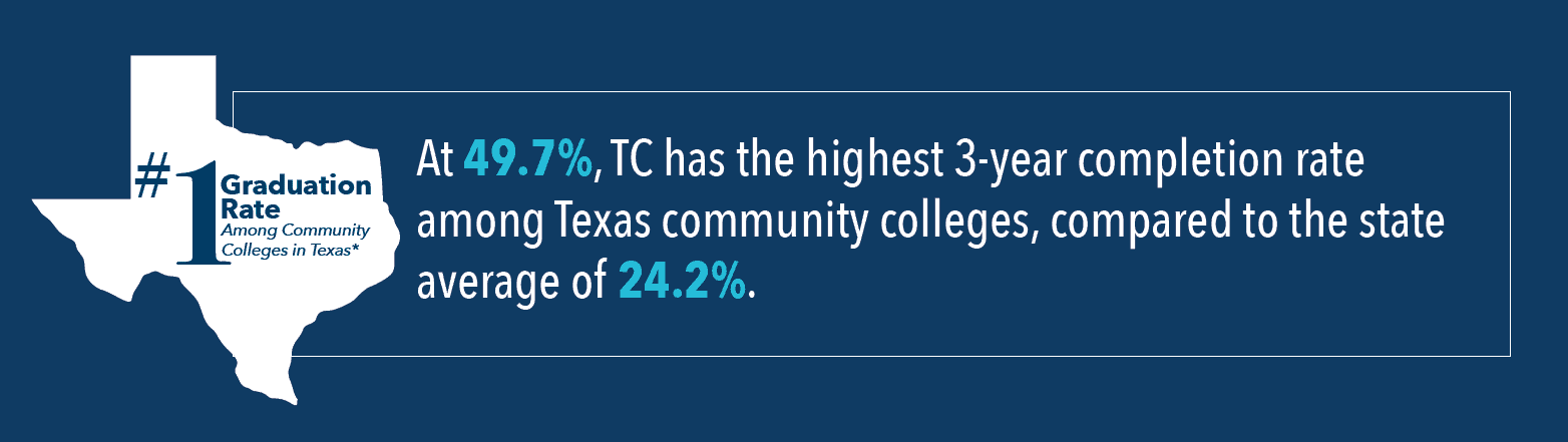 Number 1 graduation rate among community colleges in Texas