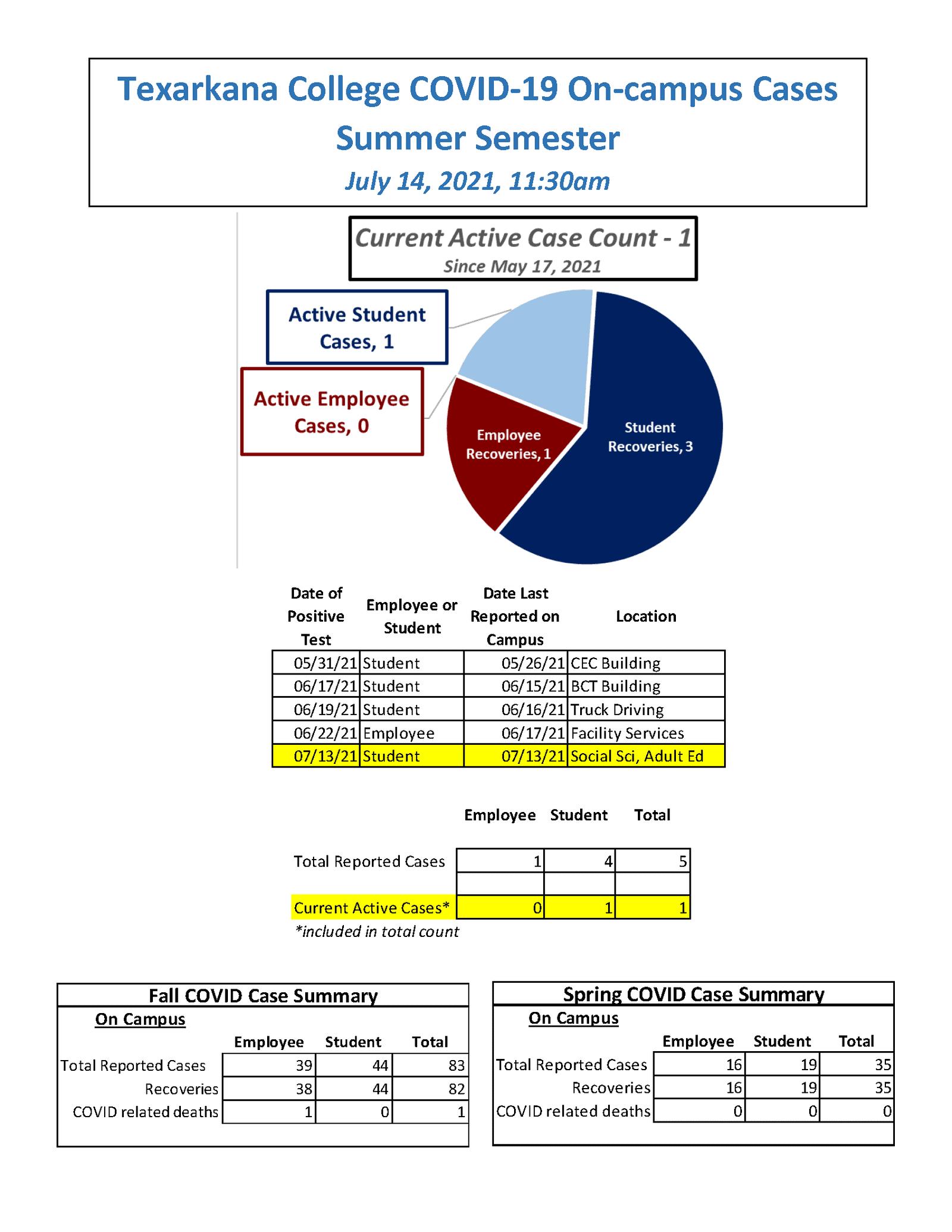Covid-19 Tracker - July 14, 2021 - 1 active case